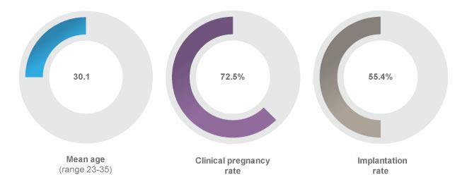 blastocyst transfer program chart